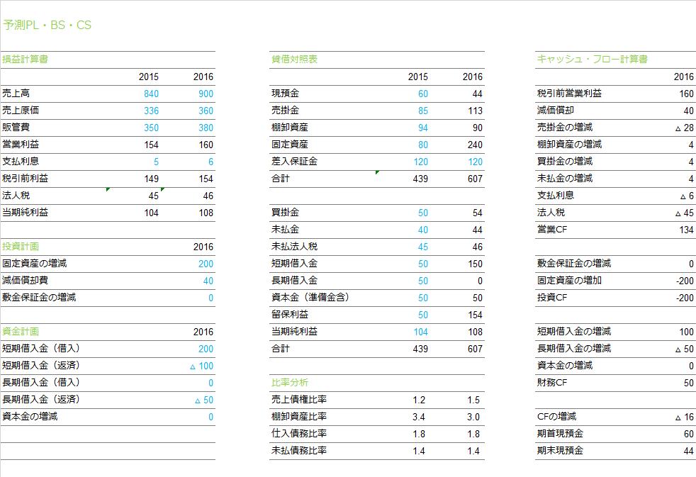 予測PL・BS・CS_SA_0612
