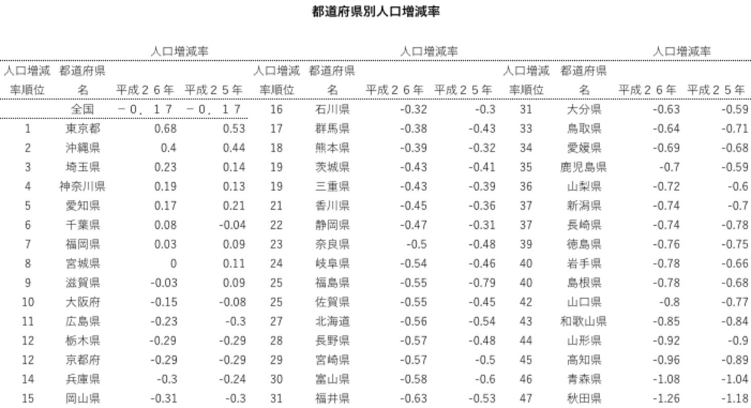 総務省統計局人口推計