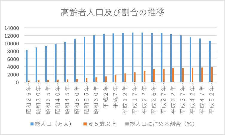 %e9%ab%98%e9%bd%a2%e8%80%85%e4%ba%ba%e5%8f%a3%e6%8e%a8%e7%a7%bb