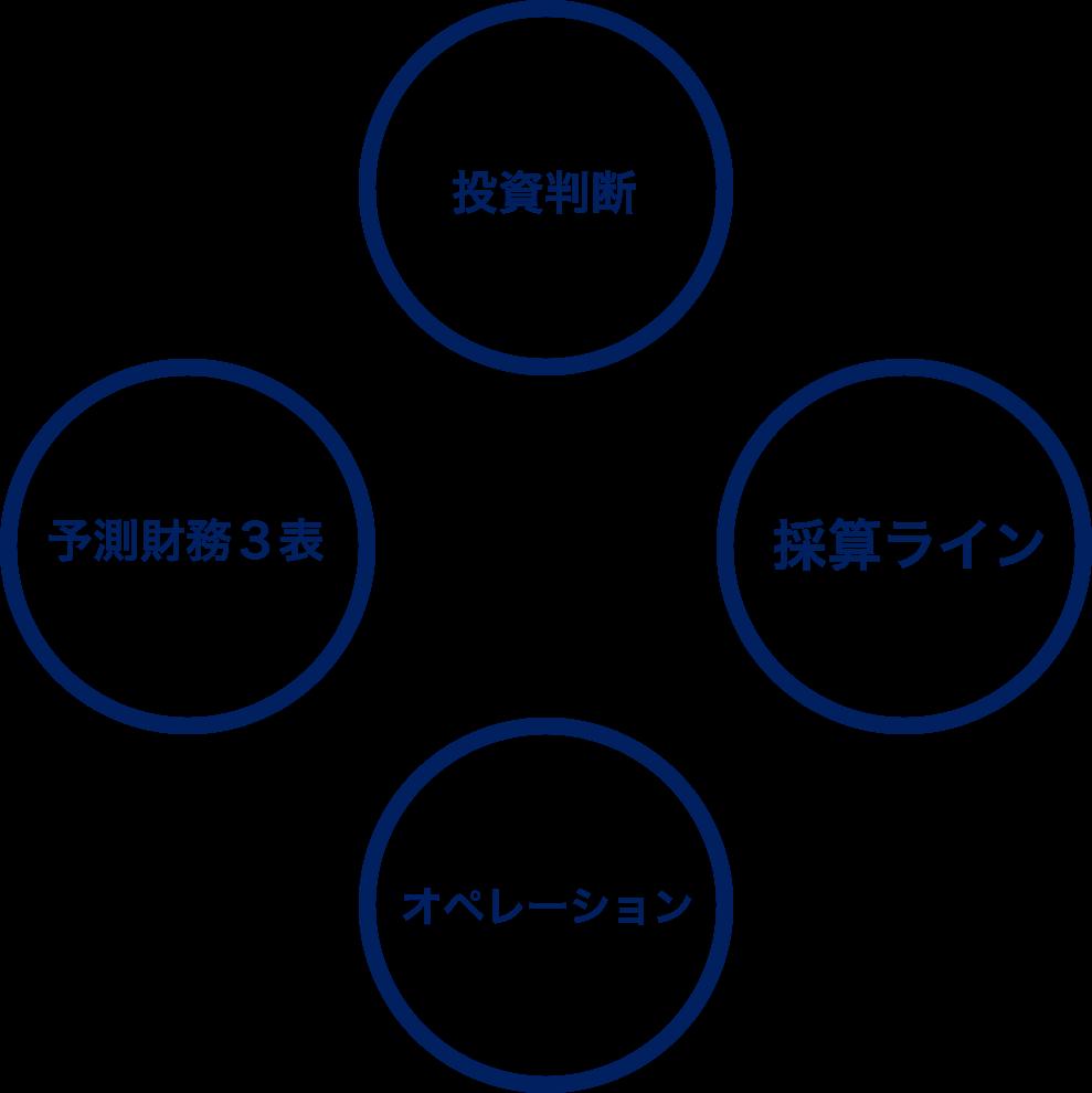 financial-model-four-check