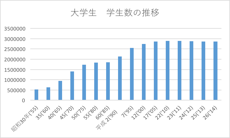 number-of-student